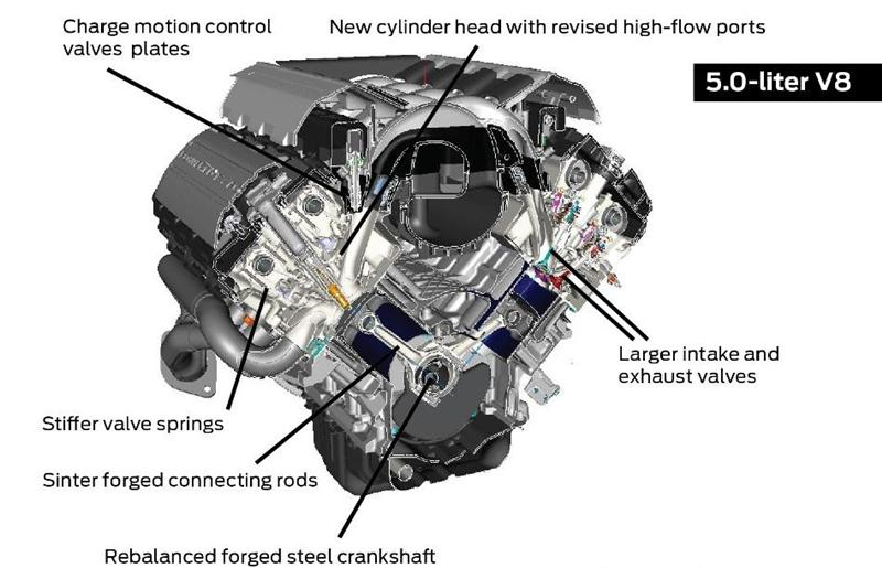 2015-17 Ford Coyote Mustang Specs 5.0L Engine - LMR