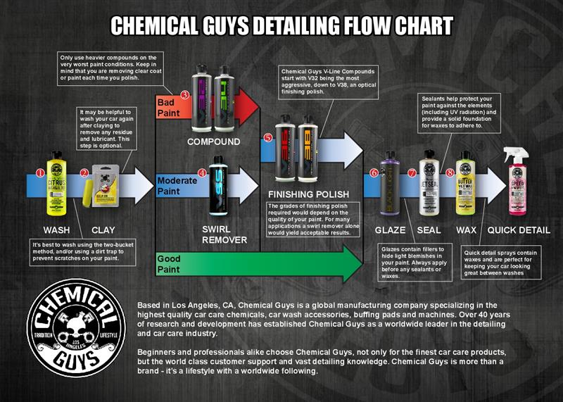Chemical Guys Detailing Guide - Chemical Guys Detailing Guide