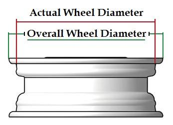 How to Measure your Wheels - How to Measure your Wheels